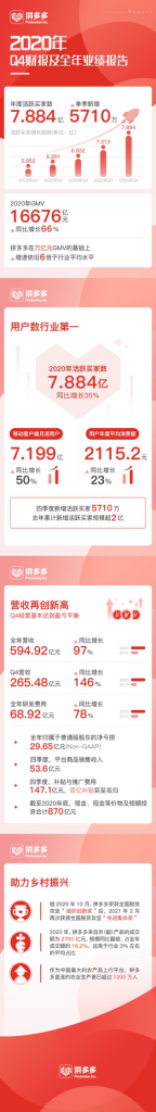 拼多多高速冲刺8亿用户新时代 黄峥卸任董事长 探索行业未来十年发展